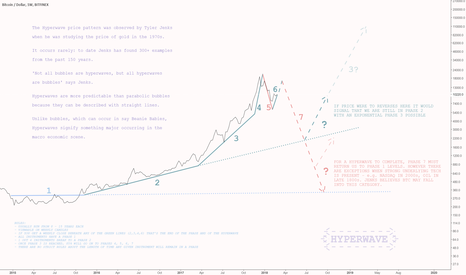 BTCUSD: Hyperwave on $BTC