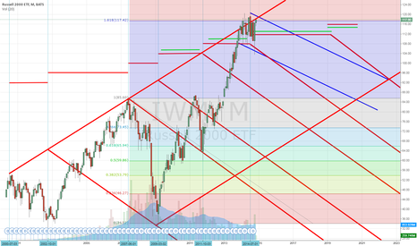 IWM: Messing around with IWM