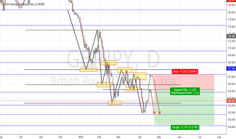 GBPJPY: GBY/JPY Short Daily