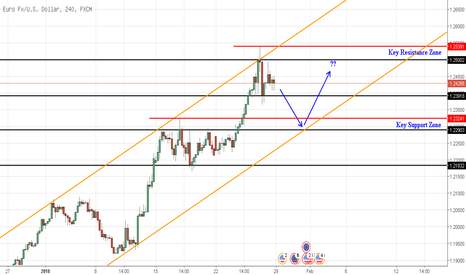 EURUSD: Peluang Buy EURUSD Di Key Support Zone
