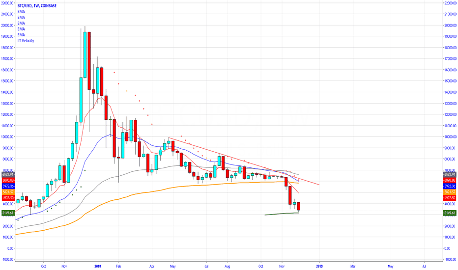 BTCUSD: Bitcoin weekly chart, Oversold,  200WMA bounce [BTFD]