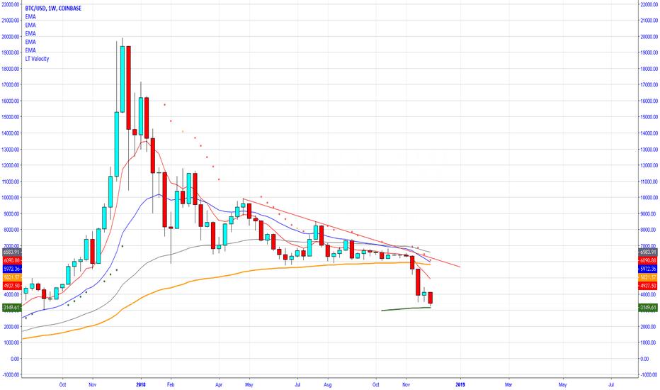 BTCUSD: Bitcoin weekly chart, Oversold,  200WMA bounce [BTFD]
