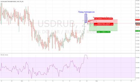 USDRUB: USDRUB: 2% коррекция