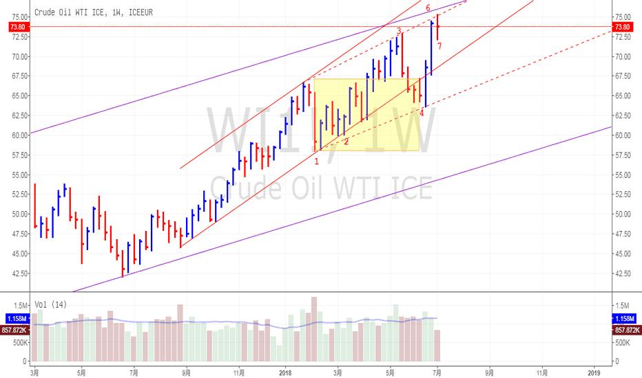 WI1!: 原油依然牛市