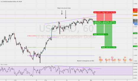 USDCAD: Great chance to get short on USD/CAD 1hr chart