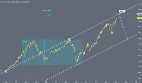SPX500: Target range and channel