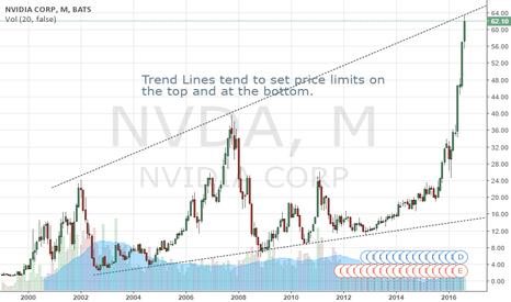 NVDA: NVDA Trend Lines Indicating Potential Top