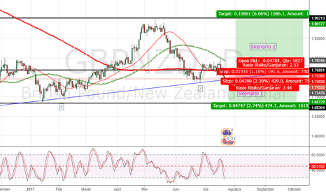 GBPNZD: Peluang entry GBPNZD (untuk swingtrader)