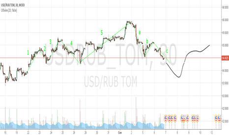 USDRUB_TOM: USD/RUB