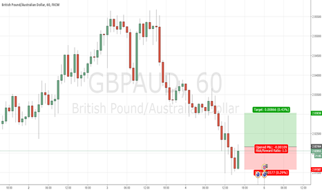 GBPAUD: LONG ON GBPAUD