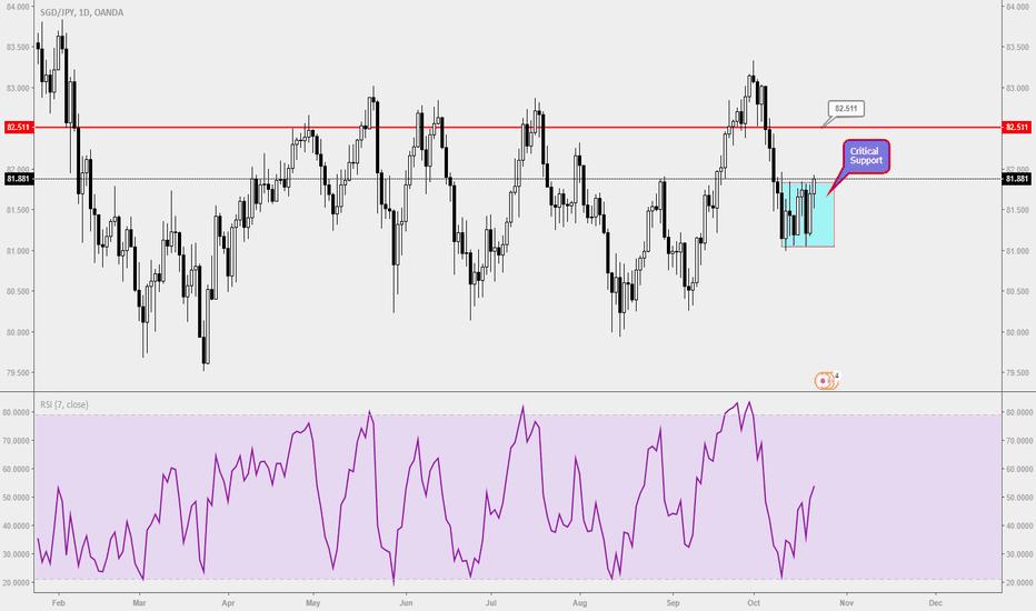 SGDJPY: SGDJPY :Will it goes higher or lower?