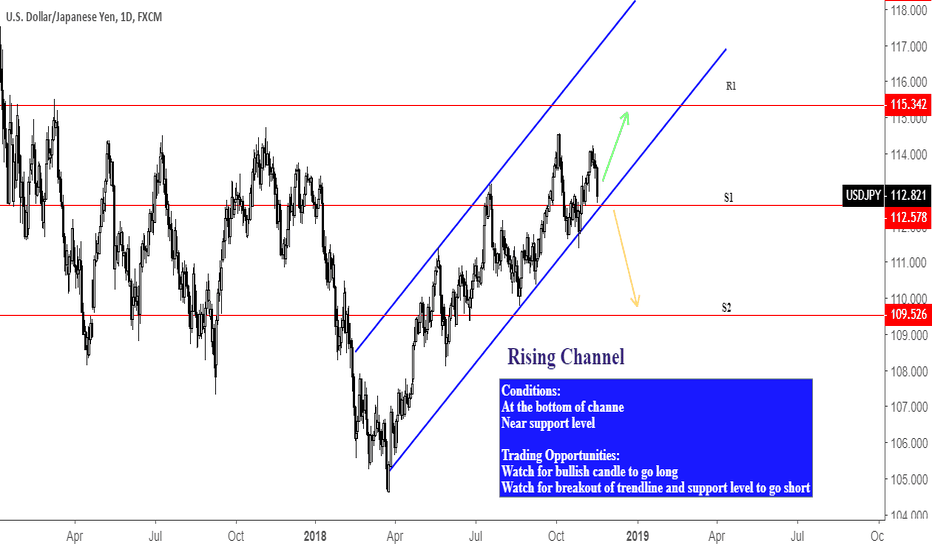 USDJPY: USDJPY Analysis