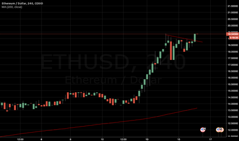 ETHUSD: Long and strong. $ETH/USD