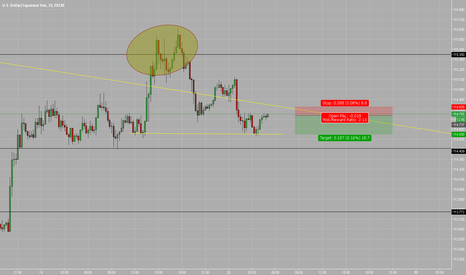 USDJPY: Scalp sell