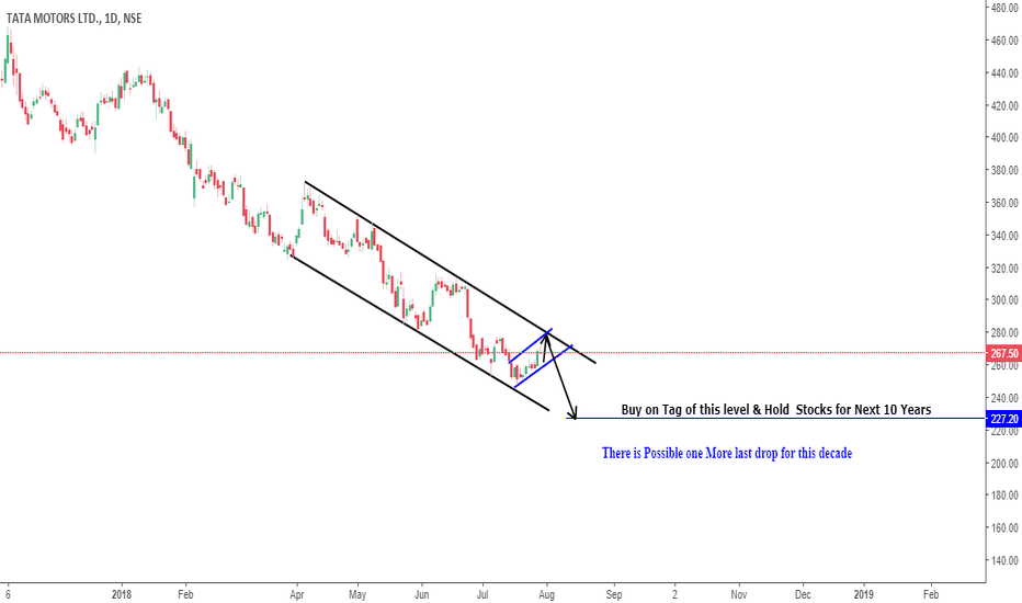 TATAMOTORS: A  Big Surprise is about to Come
