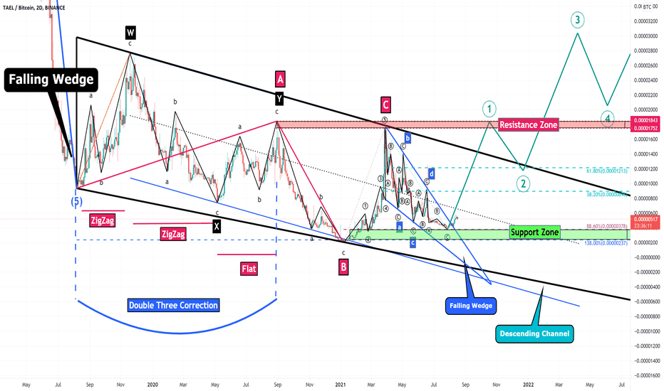 wabi btc tradingvisualizza