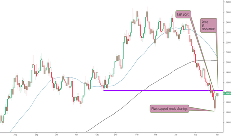 EURUSD: The EURUSD at Resistance