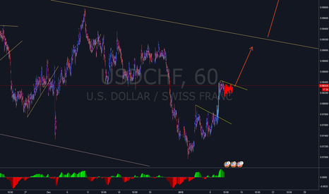 USDCHF: Looking for 2nd entry.