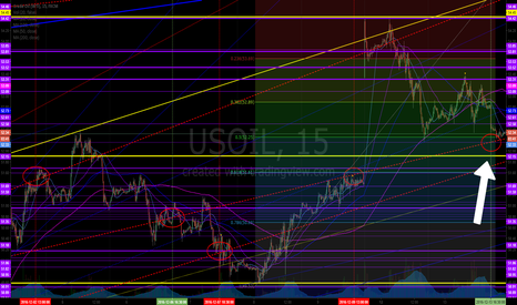 USOIL: Tues 430PM Target Hit! Predict from last wk! Crude algo intra