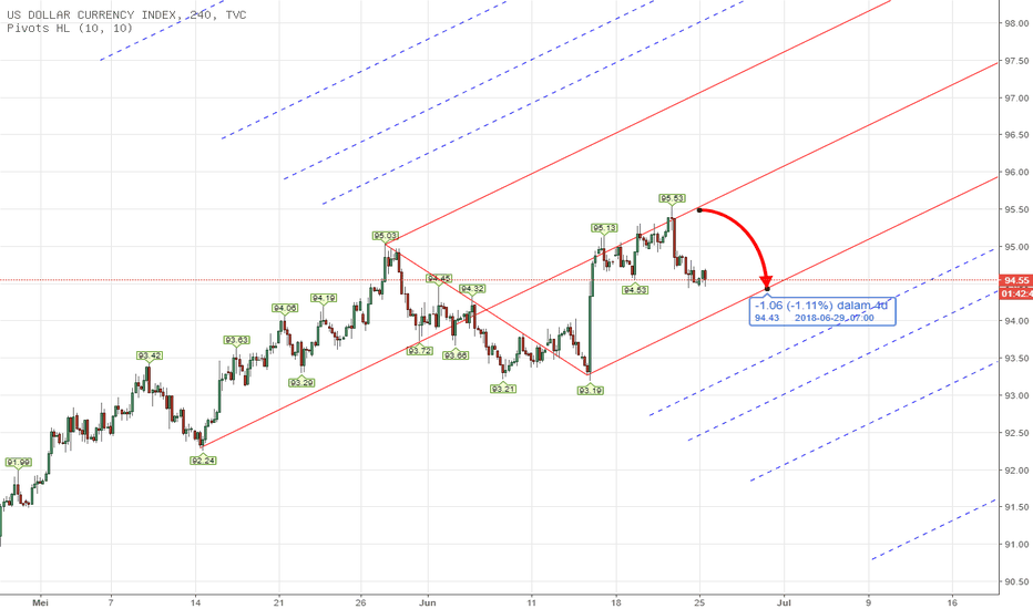 DXY: PITCHFORK - CFD US INDEX Weekly Analysis June 25th - 29th 2018