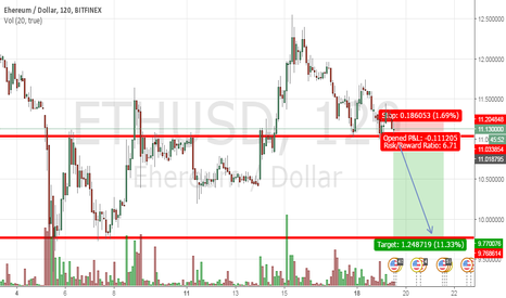 ETHUSD: ETH short, retesting 11.0 support