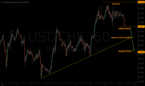 USDCHF: USDCHF - turned lower off a serious resistance again