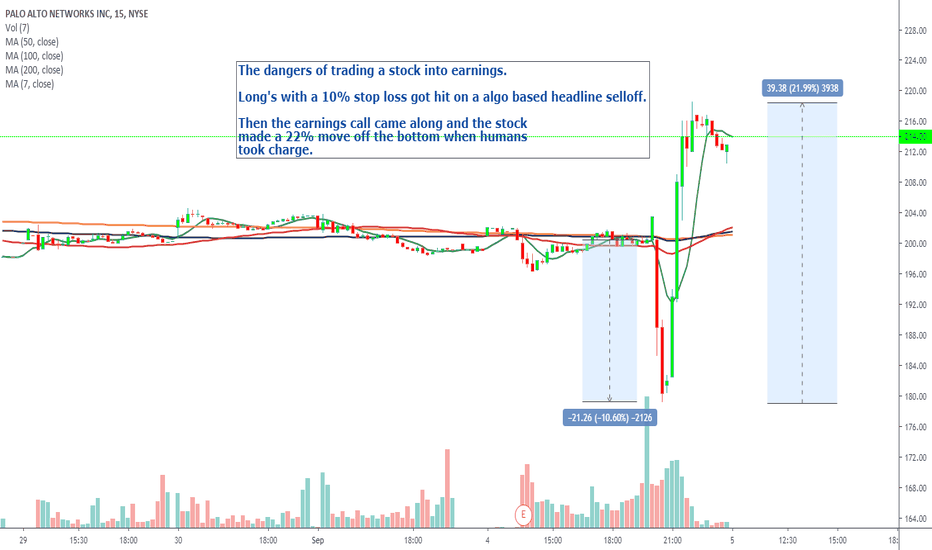 PANW Stock Price and Chart — NYSE:PANW — TradingView