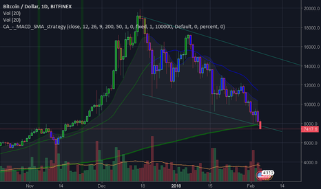BTCUSD: breaking long term channel. we are entering longterm bear market