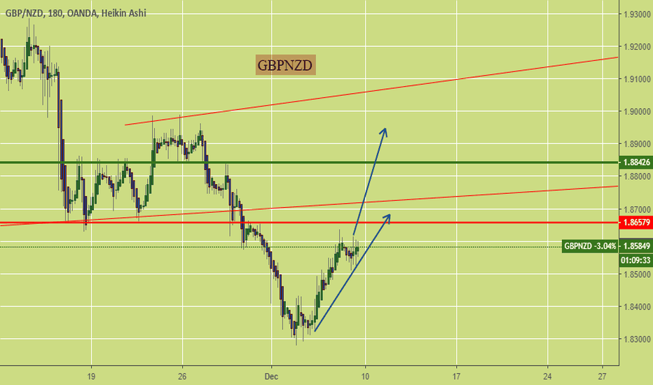 GBPNZD: 400 pips up