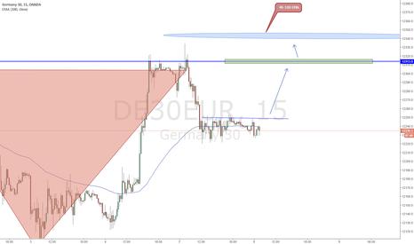 DE30EUR: DE30EUR Two Trades