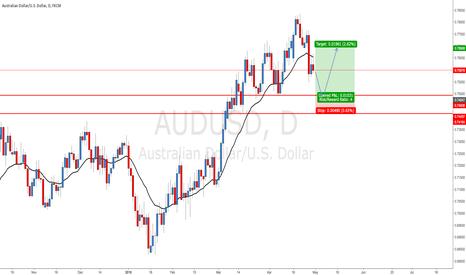 AUDUSD: AUDUSD - Bullish consolidation
