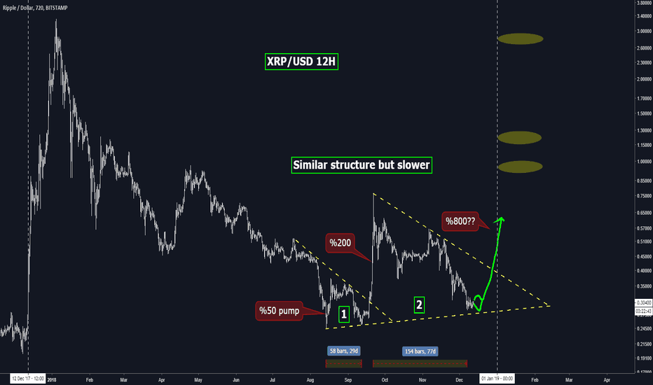 XRPUSD: XRP will repeat the September pump