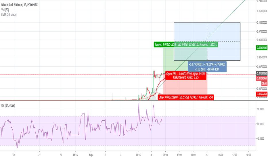 bitcoindark tradingview