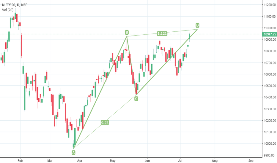 NIFTY: ABCD pattern nifty