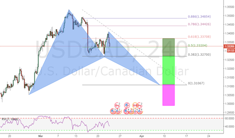 USDCAD:  BULLISH BAT