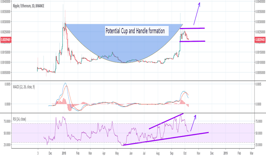 XRPETH: XRP ETH A Cup and Handle to form?