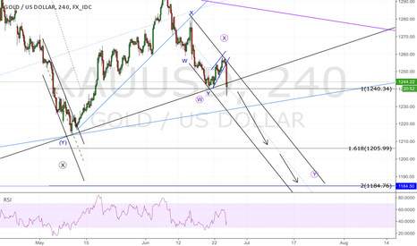 XAUUSD: GOLD; more downside to come