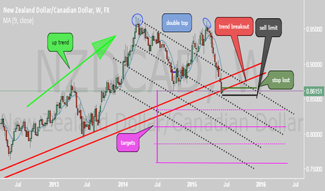 NZDCAD: would it be such a nice trade !! I hope so....