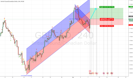 GBPCAD: buy. 4H