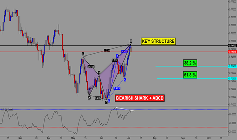 CADCHF: CADCHF SHARK + ABCD PATTERN