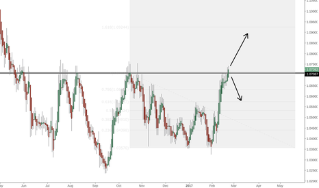 AUDNZD: AUDNZD- Possible Breakout