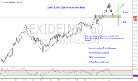 EXIDEIND: EXIDE : Simple Pullback Long Entry