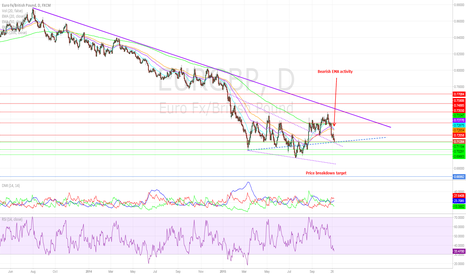 EURGBP: EURGBP to Push Lower After Wedge Retest