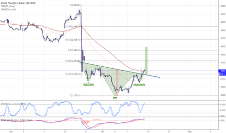 GBPUSD: GBPUSD heads to cover some losses