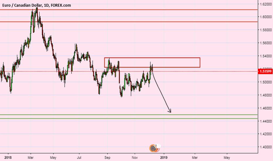 EURCAD: eur/cad: swing trade