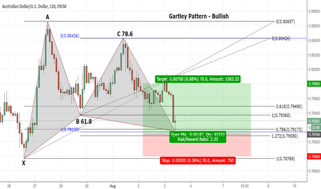AUDUSD: Gartley Pattern - Bullish AUD/USD