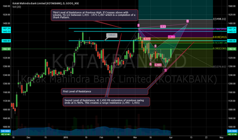 KOTAKBANK: Kotak Mahindra Ready for Up-Move in a Shark Pattern