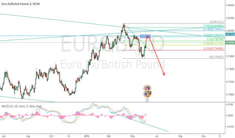 EURGBP: Waiting to short EURGBP