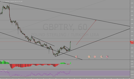 GBPTRY: EURTRY Buying Opportunity