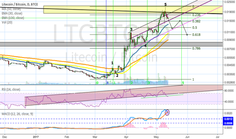LTCBTC: Time for the Litecoin cool down?